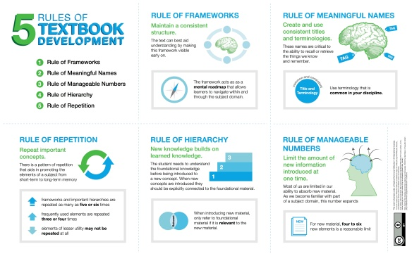 5 Rules of BCcampus Textbook Development BookSprint