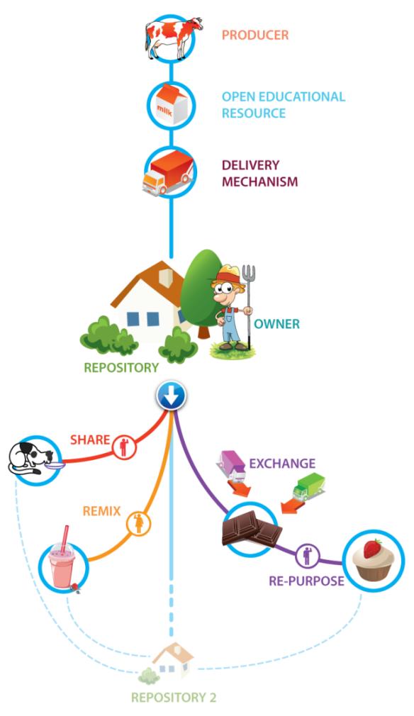 BCcampus oer-milk-diagram