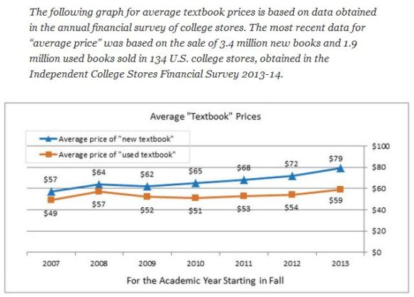 NACS and Average Price Per Textbook