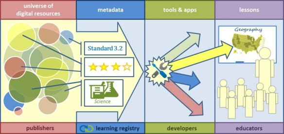 Learning Registry Graphic