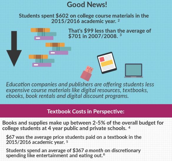 Textbook Spending Graphic via aapbacktocampus org