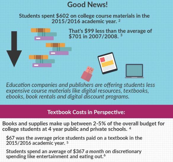 Textbook Spending Graphic via aapbacktocampus org