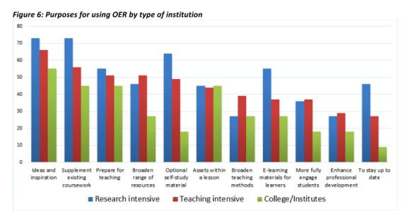 purposes-for-using-oer-bccampus-faculty-survey