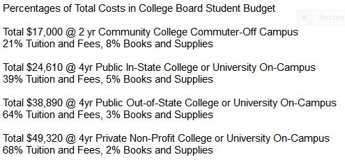 percentages-of-total-costs-in-college-board-student-budget