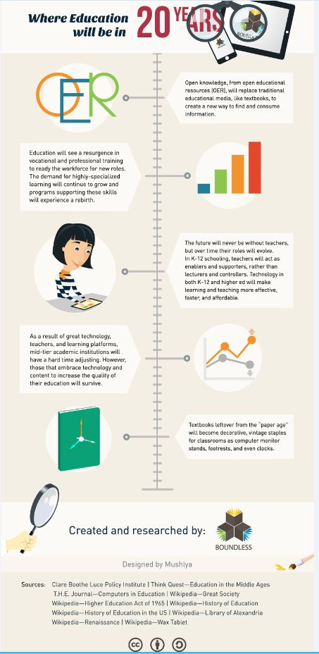 education-infographics-boundless-predictions