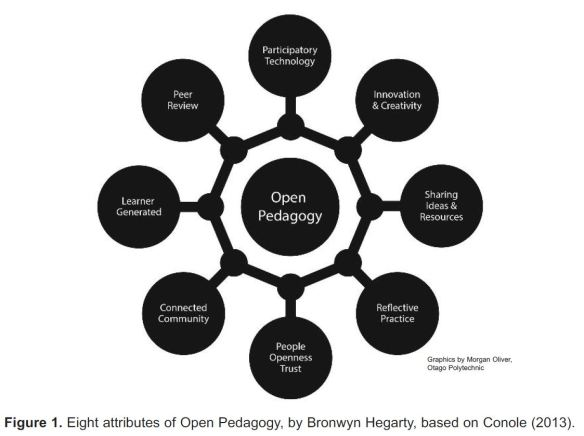 eight-attributes-of-open-pedagogy-by-bronwyn-hegarty